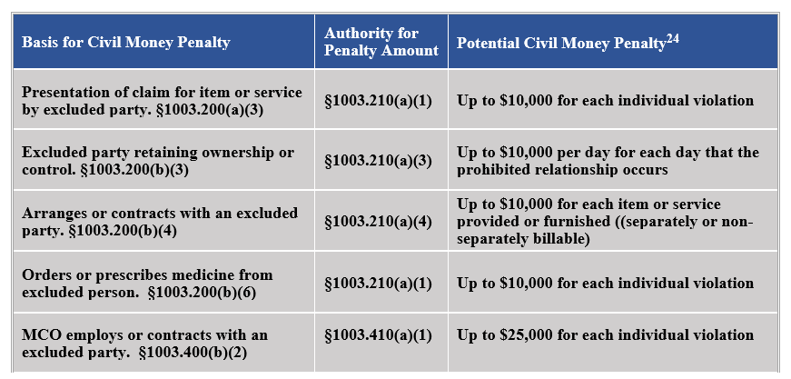 Basis-for-Civil-Monetary-Penalty